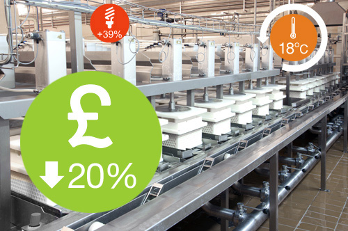 reduce business energy costs by 20%